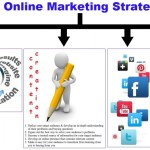 Three Ways To Make The Most Of Your Online Marketing Plan