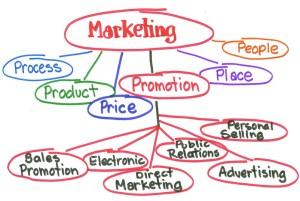 Marketing-Model